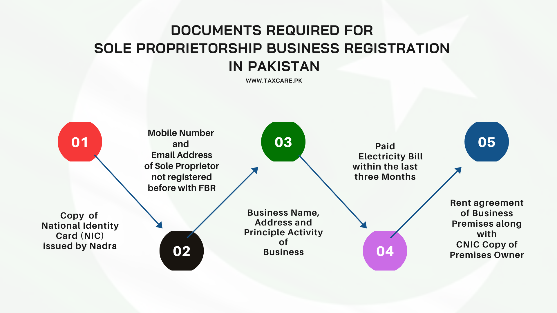 Document Required for Proprietor Business Registration in Lahore, Pakistan-Tax Care