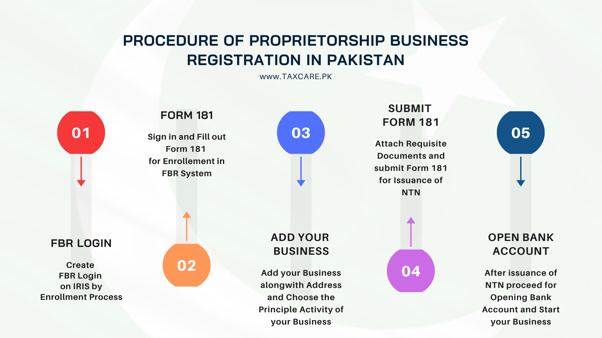 Proprietorship Business Registration in Lahore, Pakistan-Tax Care