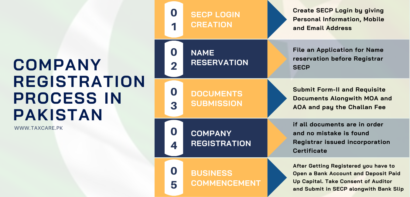 Company Registration, Construction Industry Relief Package, Pakistan-Tax Care