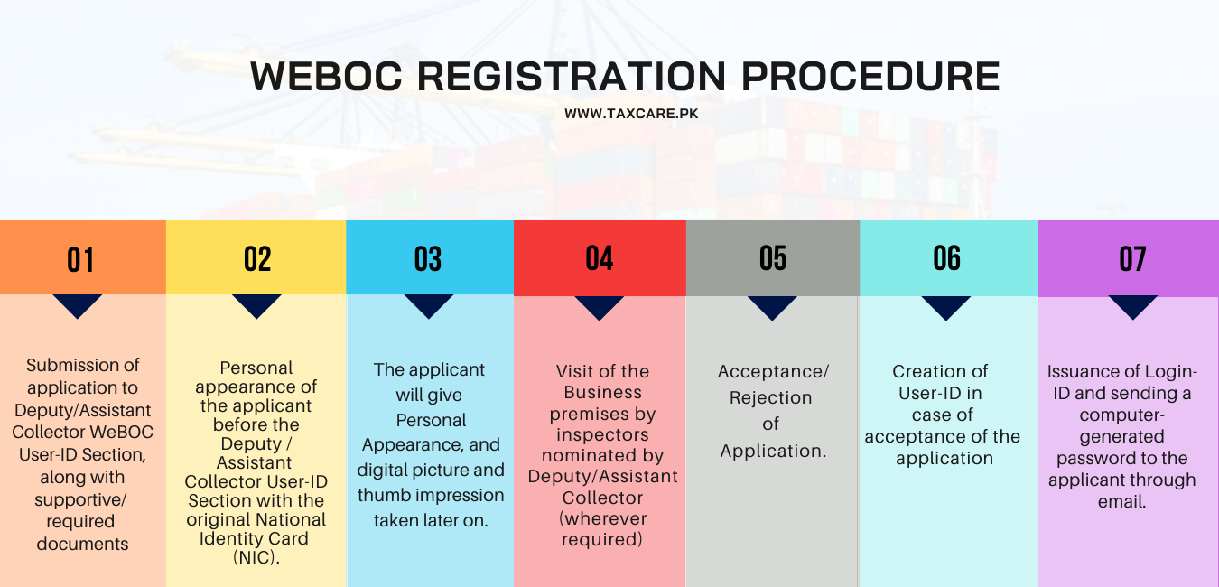 WEBOC REGISTRATION PROCESS, Tax Consultants in Lahore